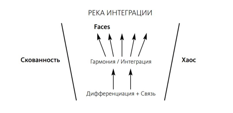 integration river